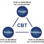 強迫性障害克服における認知行動療法の位置づけ